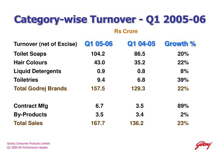 Category-wise Turnover - Q1 2005-06