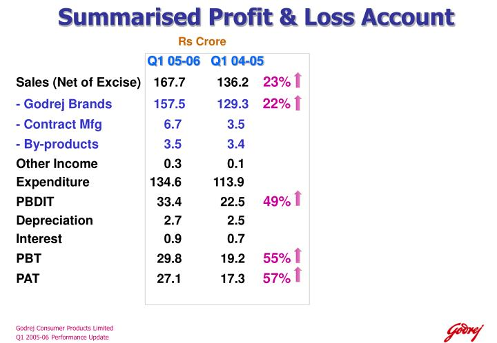 Summarised Profit & Loss Account