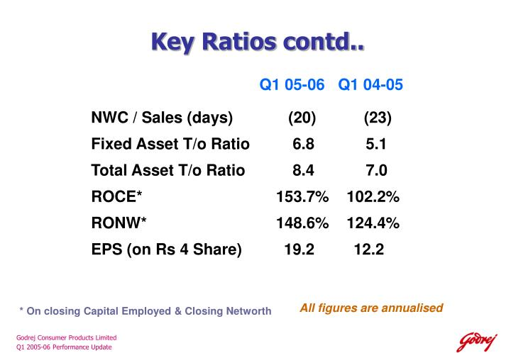 Key Ratios contd..