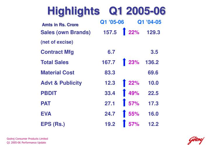 Highlights   Q1 2005-06