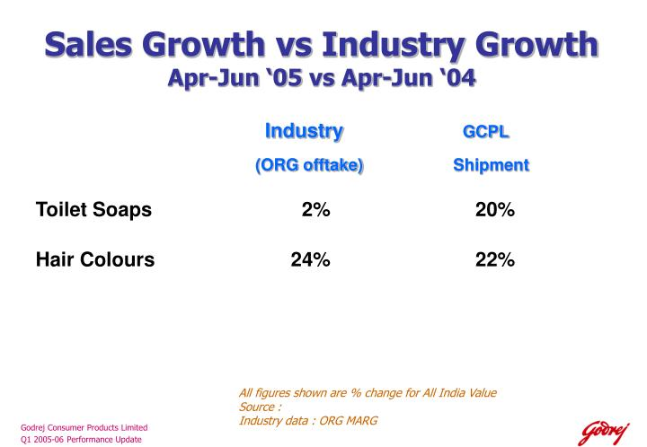 Sales Growth vs Industry Growth