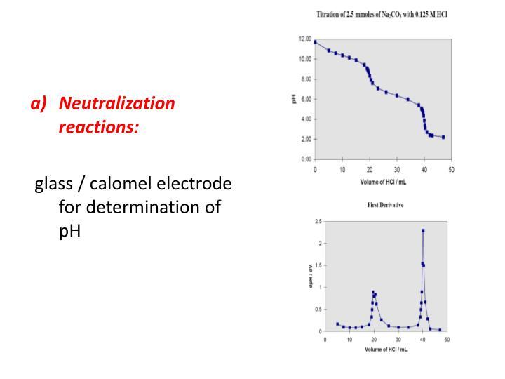 Neutralization reactions: