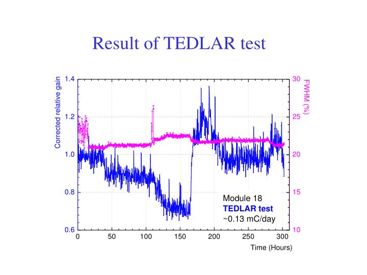 Result of TEDLAR test