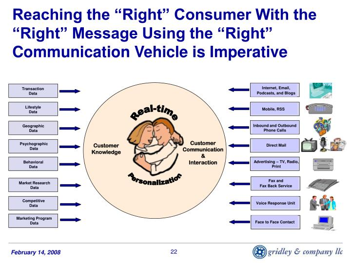 "Reaching the ""Right"" Consumer With the ""Right"" Message Using the ""Right"" Communication Vehicle is Imperative"