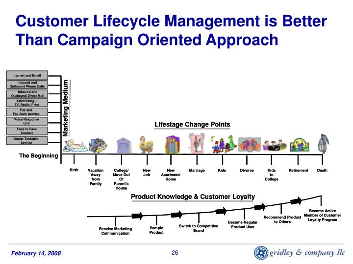Customer Lifecycle Management is Better Than Campaign Oriented Approach