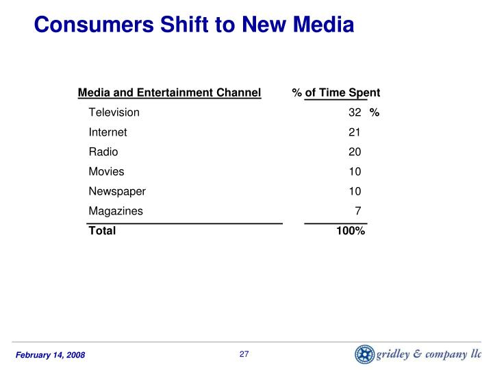 Consumers Shift to New Media