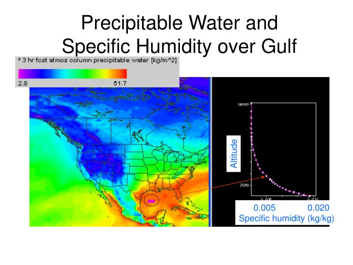 Precipitable Water and