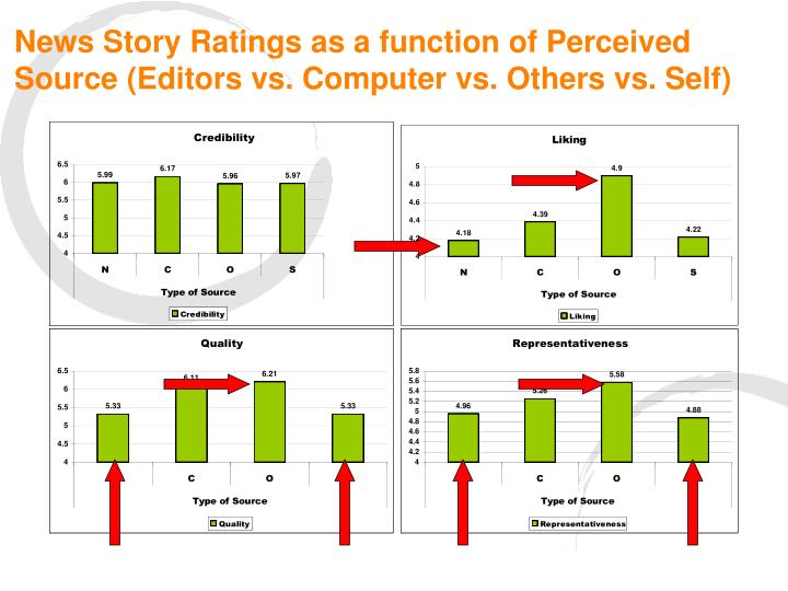 News Story Ratings as a function of Perceived Source (Editors vs. Computer vs. Others vs. Self)
