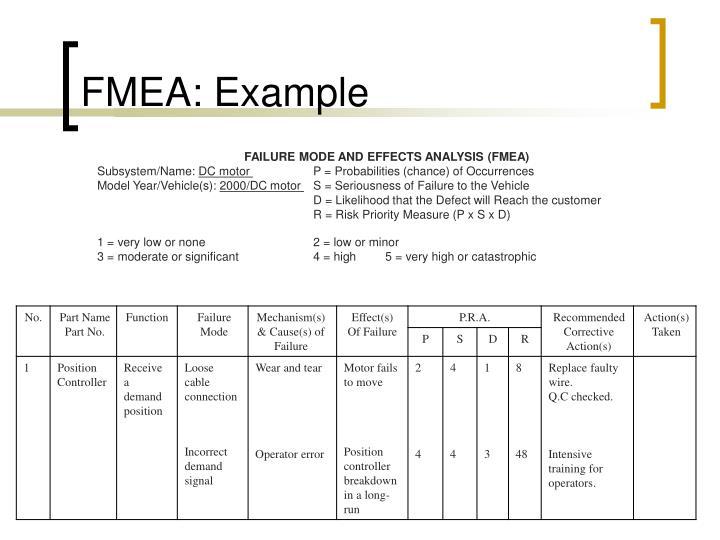 FMEA: Example