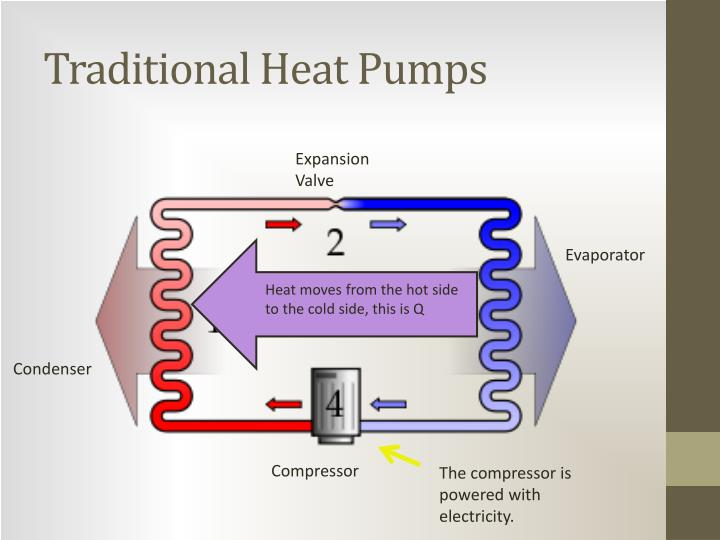 Traditional Heat Pumps