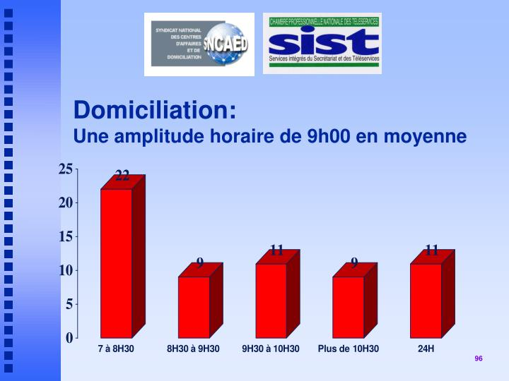 Domiciliation: