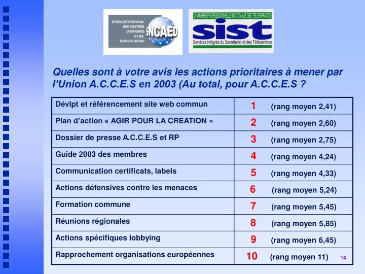 Quelles sont à votre avis les actions prioritaires à mener par l'Union A.C.C.E.S en 2003 (Au total, pour A.C.C.E.S ?