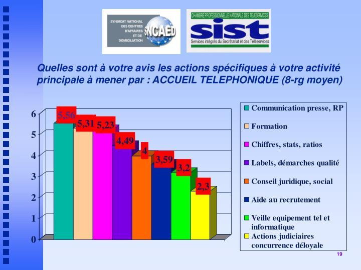 Quelles sont à votre avis les actions spécifiques à votre activité principale à mener par : ACCUEIL TELEPHONIQUE (8-rg moyen)
