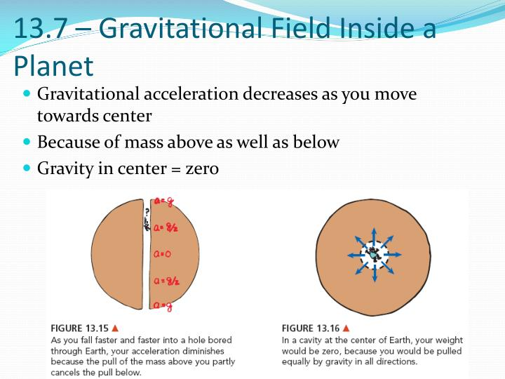 13.7 – Gravitational Field Inside a Planet