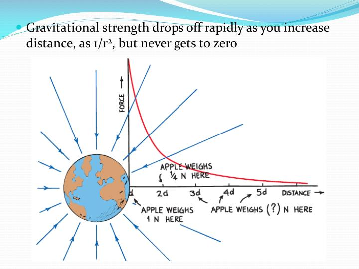Gravitational strength drops off rapidly as you increase distance, as 1/r