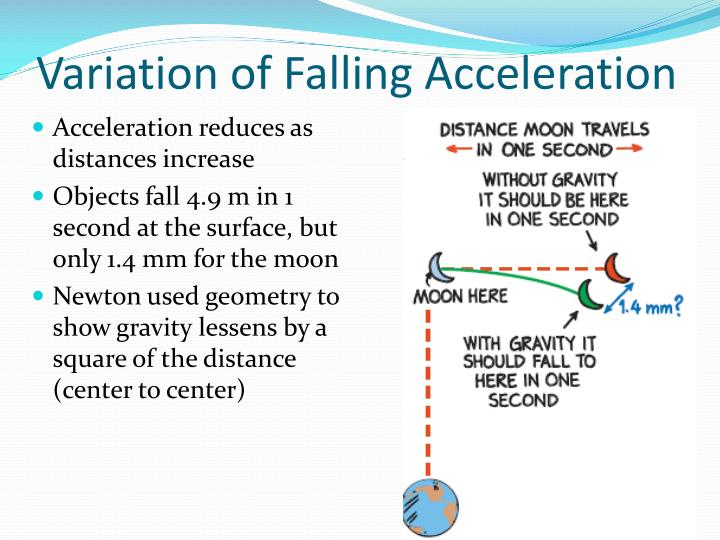 Variation of falling acceleration