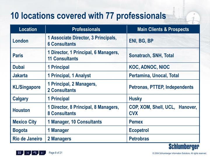 10 locations covered with 77 professionals