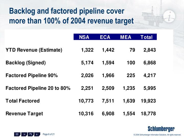 Backlog and factored pipeline cover more than 100% of 2004 revenue target
