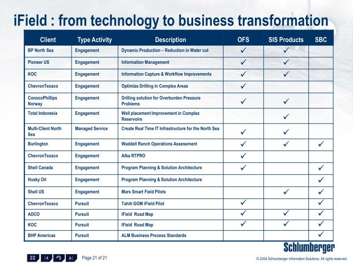 iField : from technology to business transformation