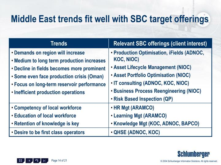 Middle East trends fit well with SBC target offerings