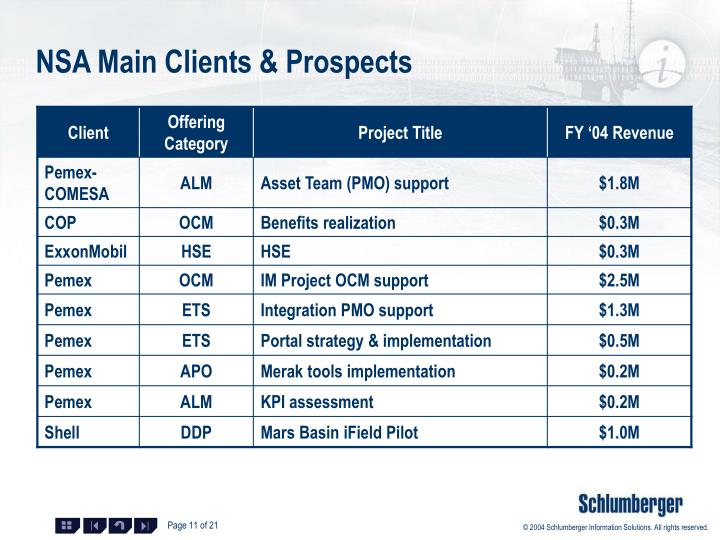 NSA Main Clients & Prospects