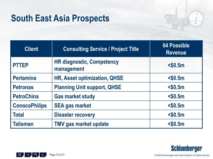 South East Asia Prospects