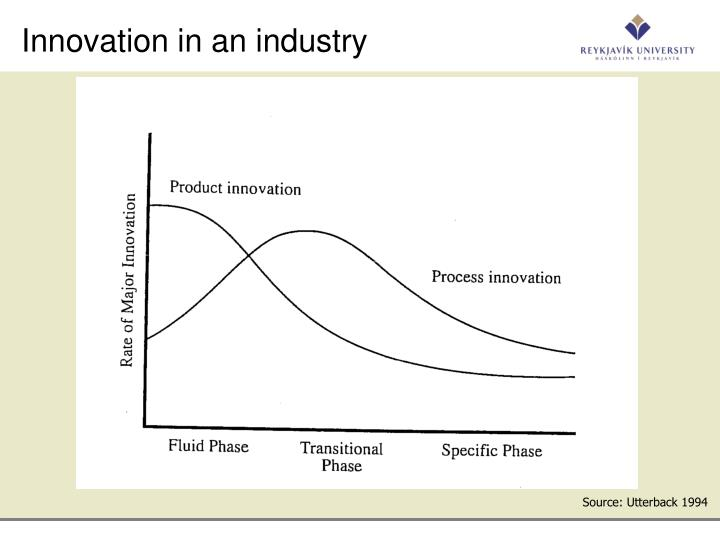 Innovation in an industry