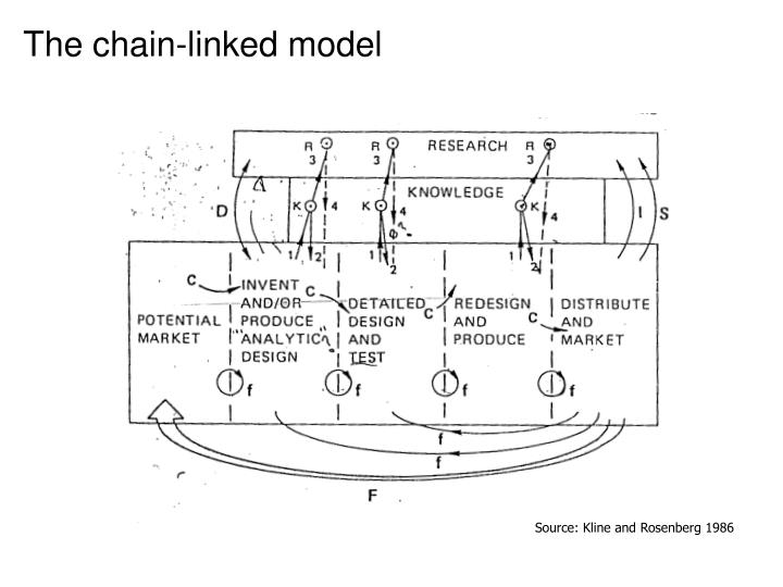 The chain-linked model