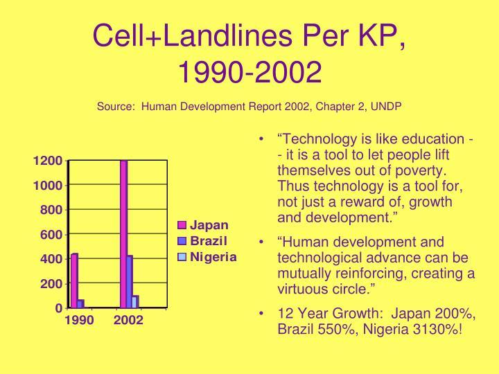 Cell+Landlines Per KP,
