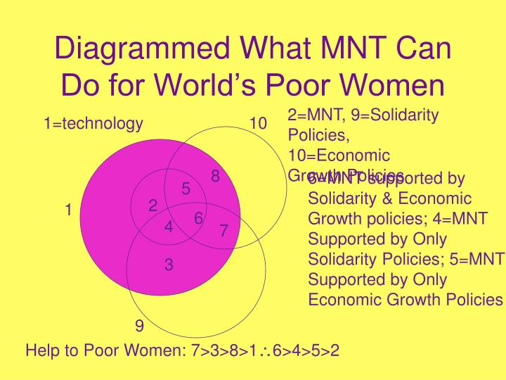 Diagrammed What MNT Can Do for World's Poor Women