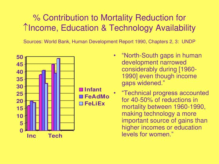 % Contribution to Mortality Reduction for