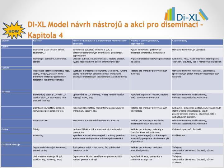 DI-XL Model návrh nástrojů a akcí pro diseminaci – Kapitola 4