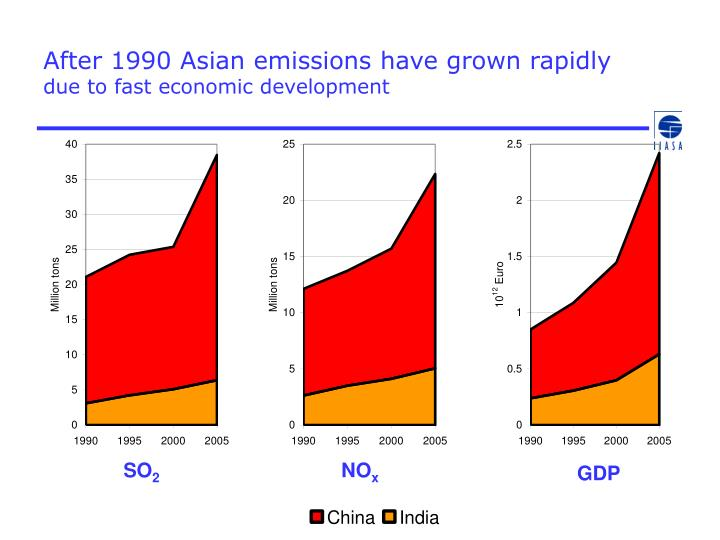 After 1990 asian emissions have grown rapidly due to fast economic development