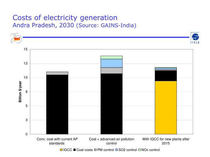 Costs of electricity generation