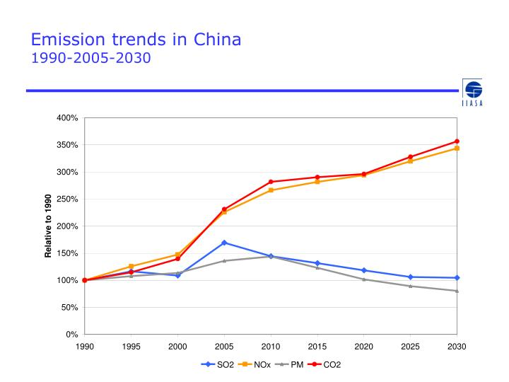 Emission trends in China
