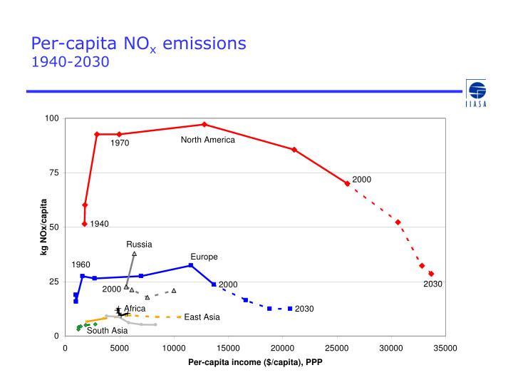 Per-capita NO