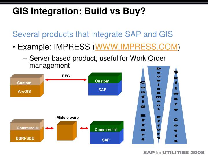 GIS Integration: Build vs Buy?