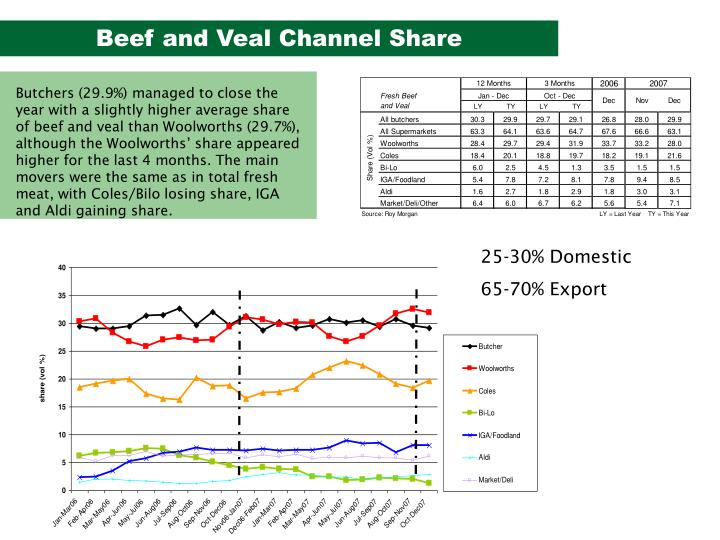 Beef and Veal Channel Share