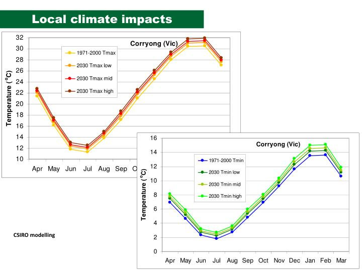 Local climate impacts