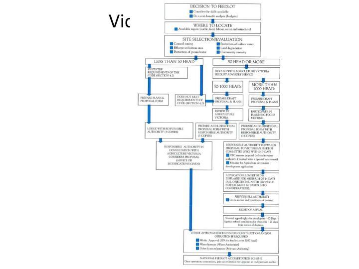Victoria Code