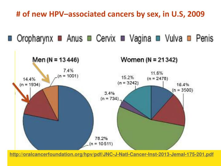 # of new HPV–associated cancers by sex, in U.S, 2009