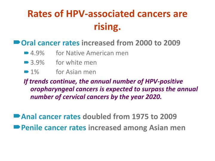 Rates of HPV-associated cancers are rising.