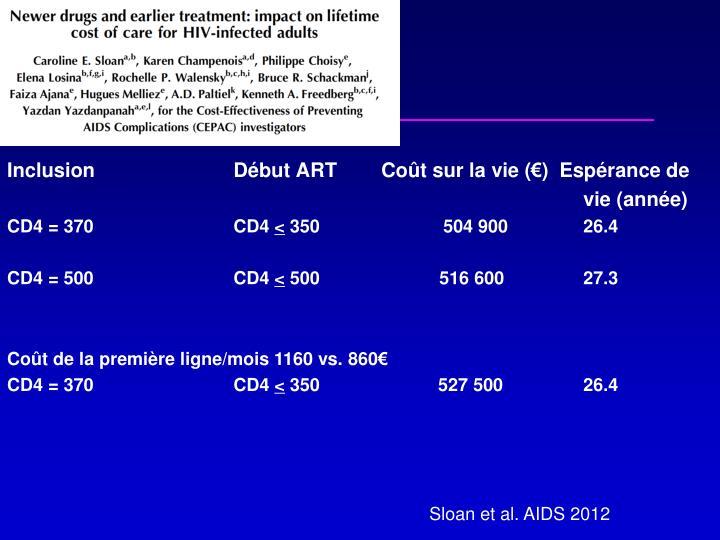 Inclusion  Début ART        Coût sur la vie (€)  Espérance de
