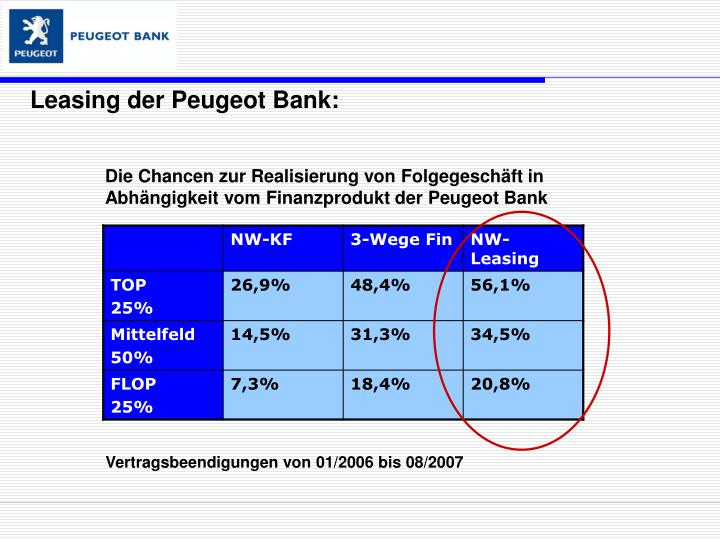 Leasing der Peugeot Bank: