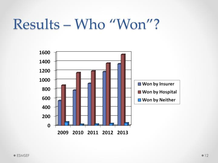 """Results – Who """"Won""""?"""