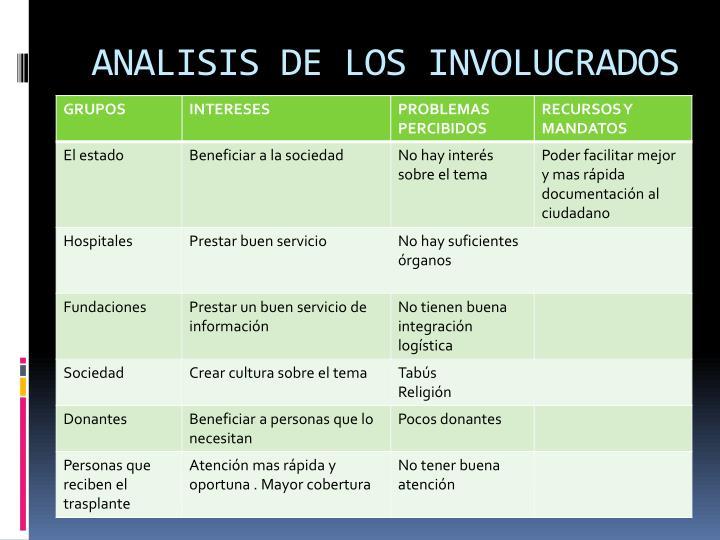 ANALISIS DE LOS INVOLUCRADOS