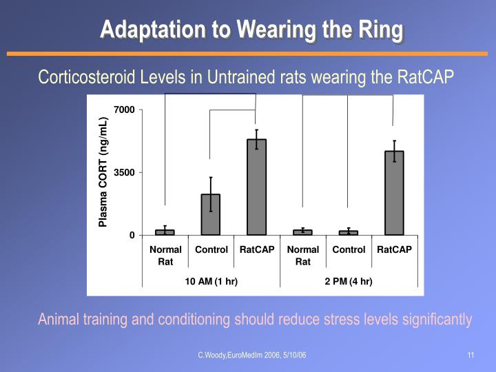 Adaptation to Wearing the Ring