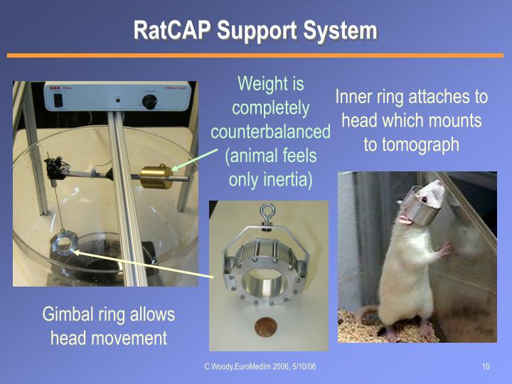 RatCAP Support System