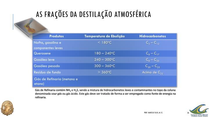 As Frações da Destilação Atmosférica