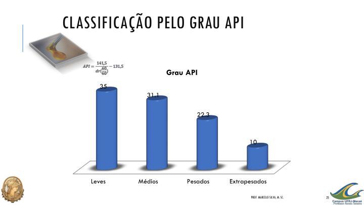 Classificação pelo Grau API